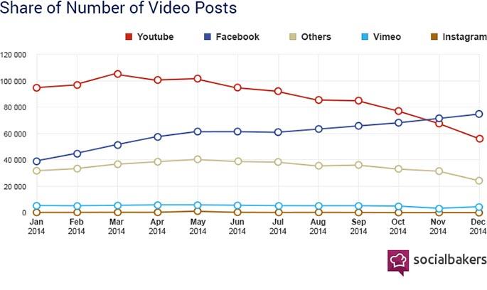Marketing vidéo et e-commerce