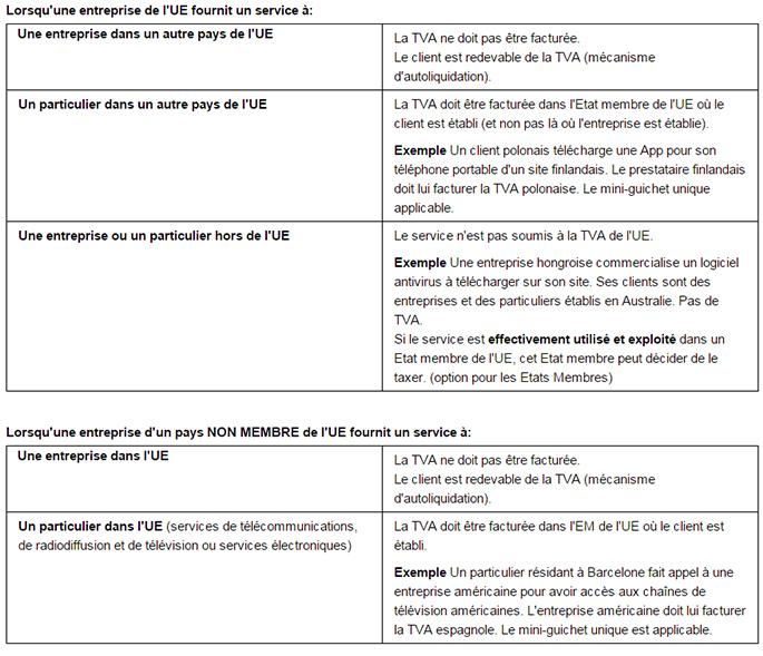 TVA et commerce en ligne dans l'Union Européenne, éclaircissements