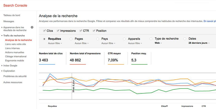 Statistiques Google Search Console