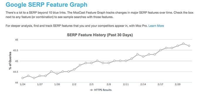 Graphique montrant la progression des sites HTTPS dans les résultats de recherche Google