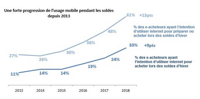 Progression des smartphones pour les achats pendant les soldes d'hiver 2018
